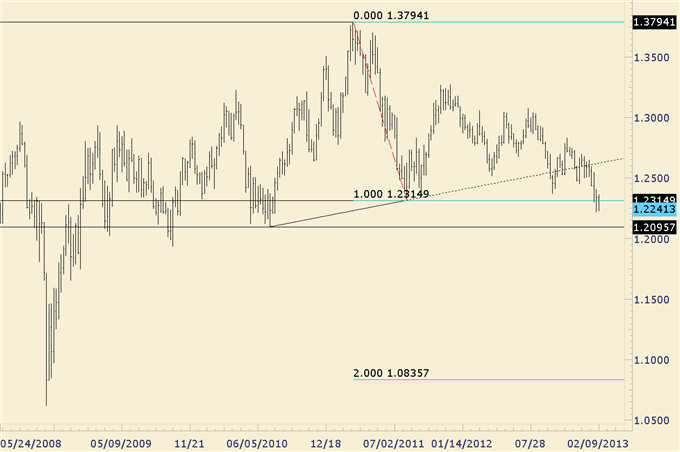 EURAUD_Bullish_Triangle_Trade_Setup_body_audnzd.png, EUR/AUD Bullish Triangle Trade Setup