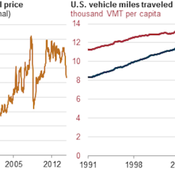 Turns out, prices don't really affect gasoline demand