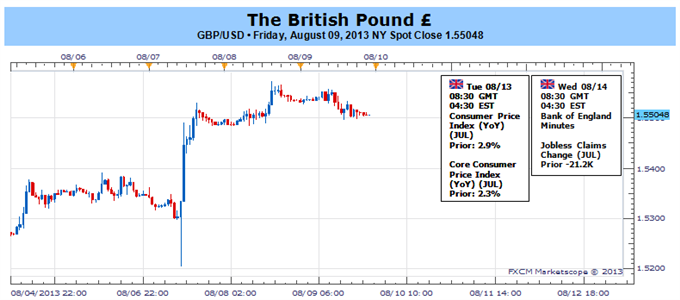 Bullish_British_Pound_Trend_to_Gather_Pace_Broader_Range_in_Focus_body_Picture_1.png, Bullish British Pound Trend to Gather Pace- Broader Range in Foc...