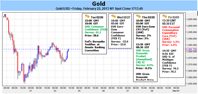 Gold_Hits_1555_Target_Prices_to_Range_Ahead_of_Bernanke_Testimony_body_Picture_1.png, Gold Hits $1555 Target- Prices to Range Ahead of Bernanke Testim...