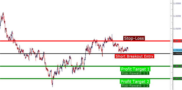 Price_Action_Setups_body_Picture_4.png, Learn Forex:  Price Action Setups - December 4, 2012
