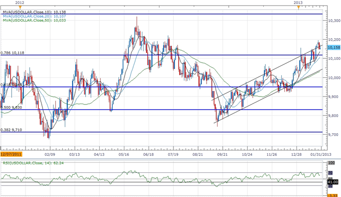 Forex_USD_to_Benefit_From_Less-Dovish_Fed_More_JPY_Weakness_Ahead_body_ScreenShot209.png, Forex: USD to Benefit From Less-Dovish Fed, More JPY Weaknes...