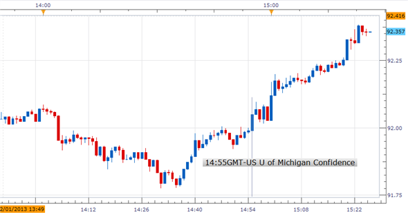 Forex_U_of_Michigan_Confidence_Rose_USDJPY_Rallied_body_Picture_1.png, Forex: U. of Michigan Confidence Rose; USDJPY Rallied