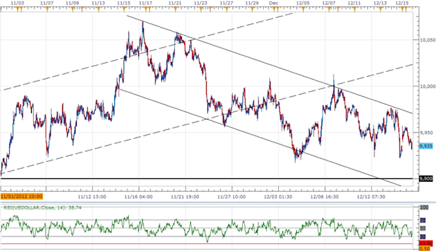 Forex_USD_Bearish_Trend_Remains_Intact-_RSI_To_Provide_Confirmation_body_ScreenShot121.png, Forex: USD Bearish Trend Remains Intact- RSI To Provide Co...