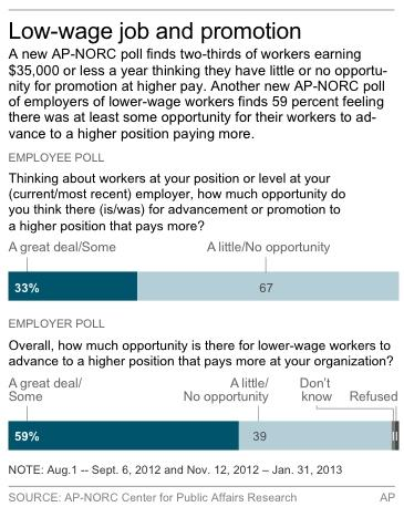 Survey: Low-wage workers gloomy about future