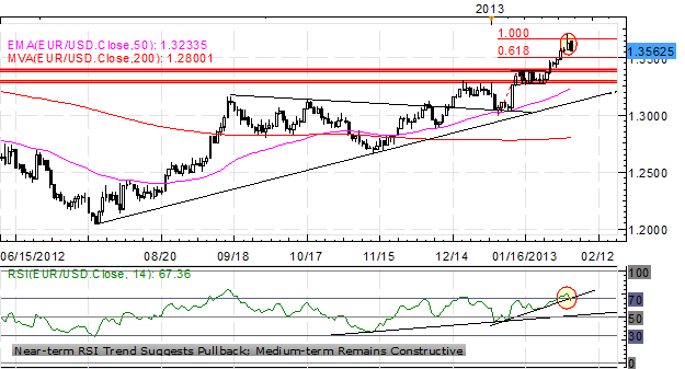 Forex_Political_Concerns_Hamper_the_Euro_-is_EURUSD_Top_in_Place_body_x0000_i1028.png, Forex: Political Concerns Hamper the Euro - Is EUR/USD Top in P...