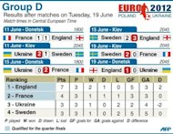 Group D table for the 2012 European championship football tournament