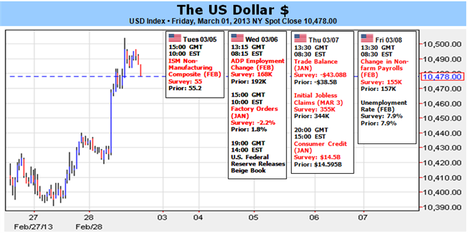 US_Dollar_Surges_but_Coming_Week_Will_Tell_us_if_it_Continues_Higher_body_Picture_1.png, US Dollar Surges, but Coming Week Will Tell us if it Continues Higher