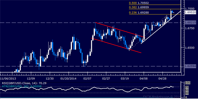 GBP/USD Technical Analysis – Resistance Met Below 1.70