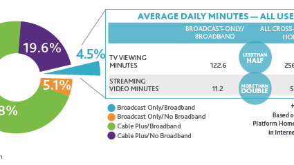 HBO, Here Are Those Cord-Cutting Stats You Asked For