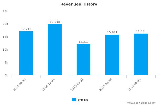 PepsiCo, Inc. Earnings Q3, 2015