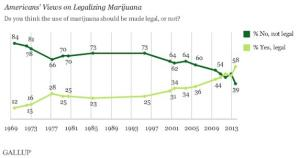 US Support for Marijuana Legalization at Its Highest …