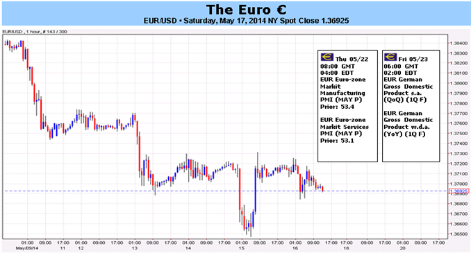 Euro Tender as Data Slump Worsens amid Rampant ECB Speculation