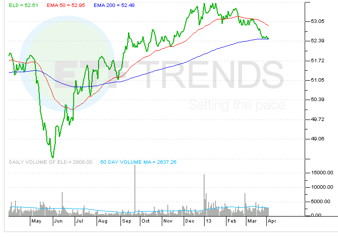 wisdomtree-emerging-market-bond-etf