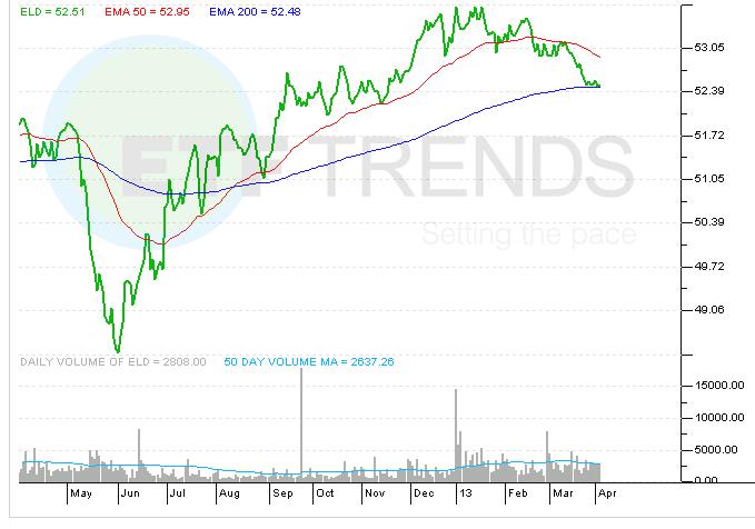 wisdomtree-emerging-market-bond-etf