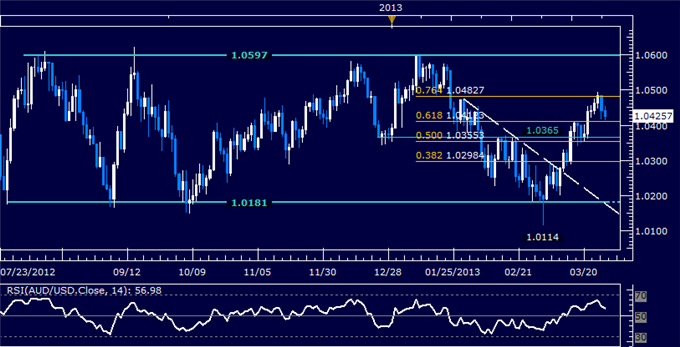 Forex_AUDUSD_Technical_Analysis_03.28.2013_body_Picture_5.png, AUD/USD Technical Analysis 03.28.2013