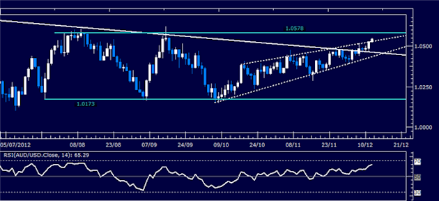 Forex_Analysis_AUDUSD_Classic_Technical_Report_12.12.2012_body_Picture_1.png, Forex Analysis: AUD/USD Classic Technical Report 12.12.2012