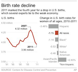 HOLD FOR RELEASE AT 12:01 A.M.; Chart shows the decline in the number of U.S. births