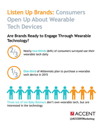 Wearable technology a new channel for customer engagement yahoo
