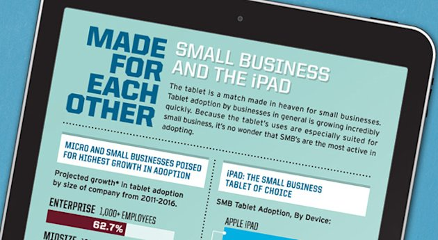 Made For Each Other   Small Business and the iPad (Infographic) image Intuit FMS Small Business and the iPad business2 thumb