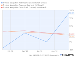 TRMB Net Income Quarterly YoY Growth Chart