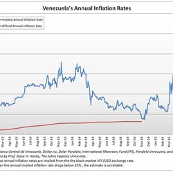 Venezuela's Inflation: Up, Up, and Away