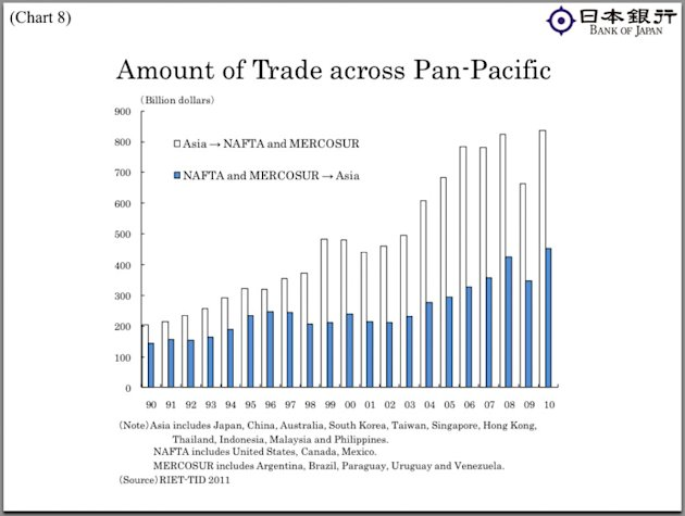 Amount of Trade across Pa …