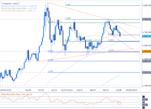 forex_us_dollar_gold_forecast_body_Picture_4.png, Forex Forecasts: Gold Prices at Risk Despite Ultra-Dovish Fed in 2013