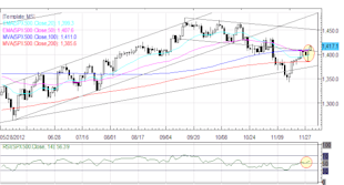 Forex_Euro_Rally_Continues_as_European_US_Fiscal_Cliff_Sentiment_Improves_fx_news_currency_trading_technical_analysis_body_Picture_2.png, Forex: Euro Rally Continues as European, US Fiscal Cliff Sentiment Improves