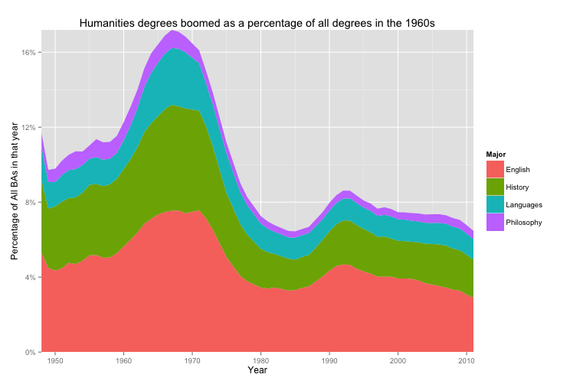 David_Silbey_Humanities_as_Percentage_of_Degrees.png