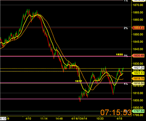 image thumb80 MiM continues to sell and now everything else is too: $ES F 1794 x 1768
