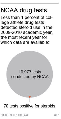 Chart shows percentage of NCAA athletes testing positive for steroids;