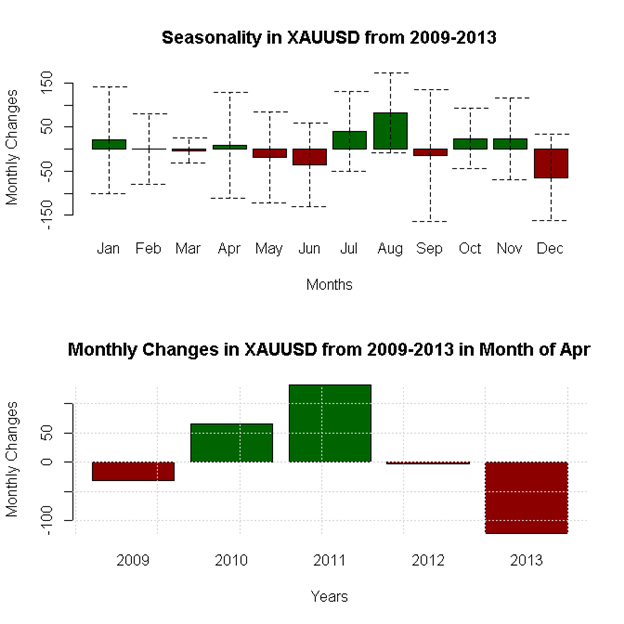 April-Forex-Seasonality-Favors-US-Dollar-Weakness-Against-Whom_body_x0000_i1037.png, April Forex Seasonality Favors US Dollar Weakness - Against Whom?