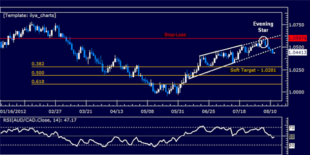 AUDCAD_Short_Trade_Triggered_on_Wedge_Break_body_Picture_5.png, AUDCAD: Short Trade Triggered on Wedge Break