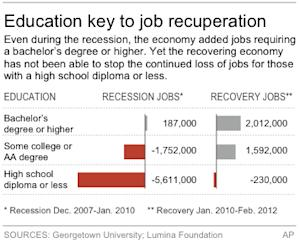Graphic shows job growth and losses based on degrees earned during latest recession and recovery periods