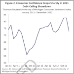 joint economic committee consumer confidence chart