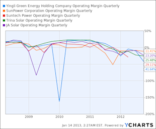 YGE Operating Margin Quarterly Chart
