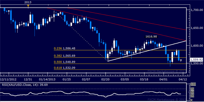 Forex_Dollar_Stalls_at_Resistance_as_SP_500_Accelerates_Higher_Anew_body_Picture_7.png, Dollar Stalls at Resistance as S&amp;P 500 Accelerates Higher Anew
