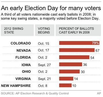 Graphic shows early voting dates and 2008 voting percentages for key swing states