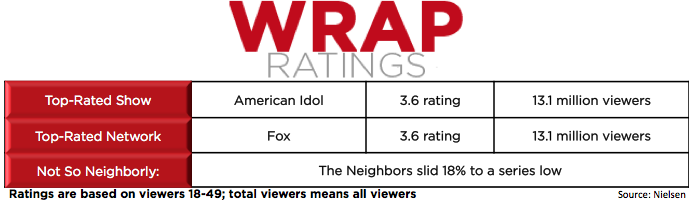 Ratings: 'The Neighbors' Hits Series Low as 'Idol' Wins Repeat-Heavy Night