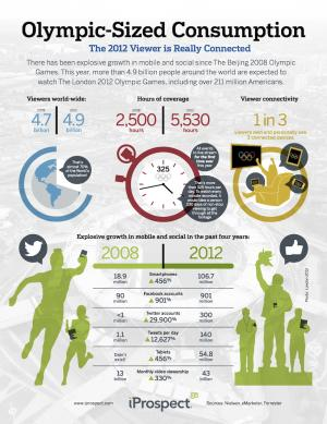 How Mobile, Social Will Win the 2012 Olympics [INFOGRAPHIC]