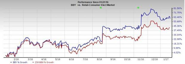 Here's Why Best Buy (BBY) Must Be Investors' Favorite Pick