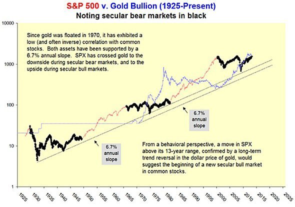 S&P500 gold chart