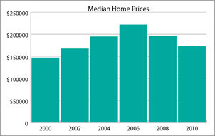 median_home_prices/