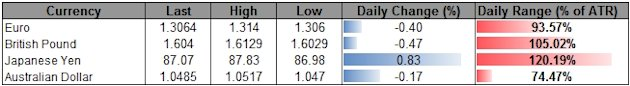 Forex_USD_Correction_Underway-_Outlook_Remains_Bullish_on_Fed_Policy_body_ScreenShot148.png, Forex: USD Correction Underway- Outlook Remains Bullish o...