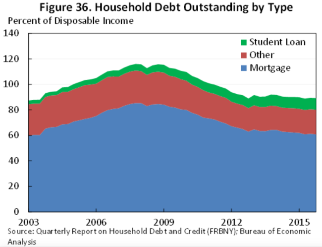 [Image: WHITE_HOUSE_Student_debt_is-ee546e5cd44c...4798fa9989]