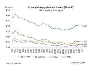 Mortgage Rates Steady