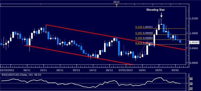 Forex_USDCAD_Technical_Analysis_02.07.2013_body_Picture_1.png, USD/CAD Technical Analysis 02.07.2013