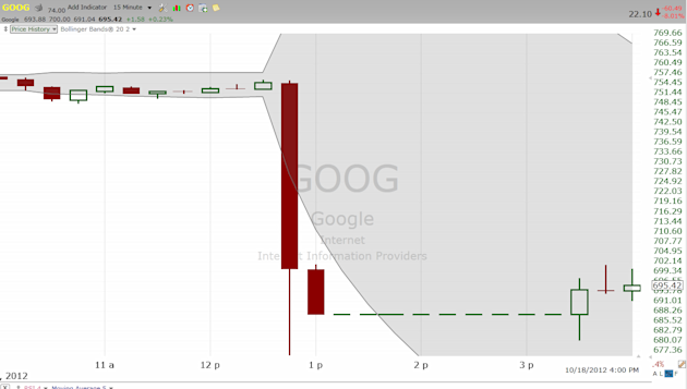GOOG 15m chart of crash