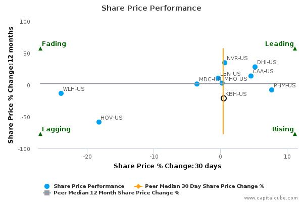KB Home breached its 50 day moving average in a Bullish Manner : November 27, 2015